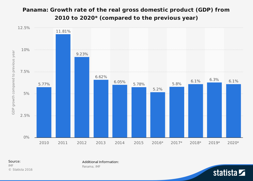 statistic_id454665_gross-domestic-product-gdp-growth-rate-in-panama-2020%2a