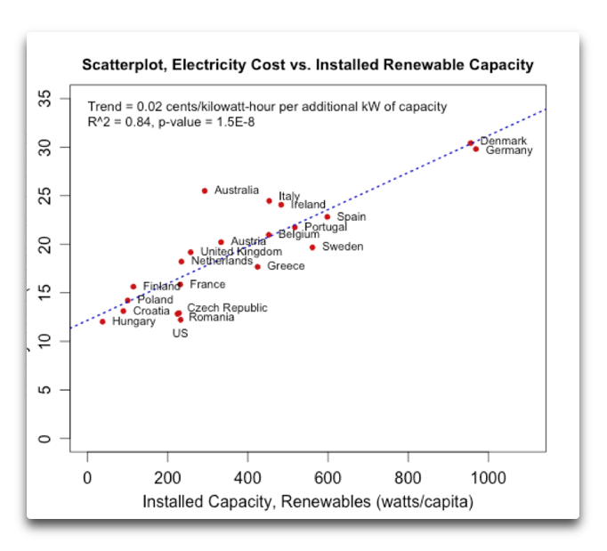 energyprice_per_capita