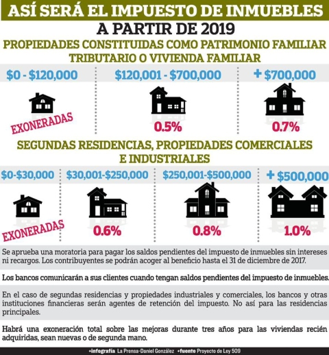Panama Property Tax