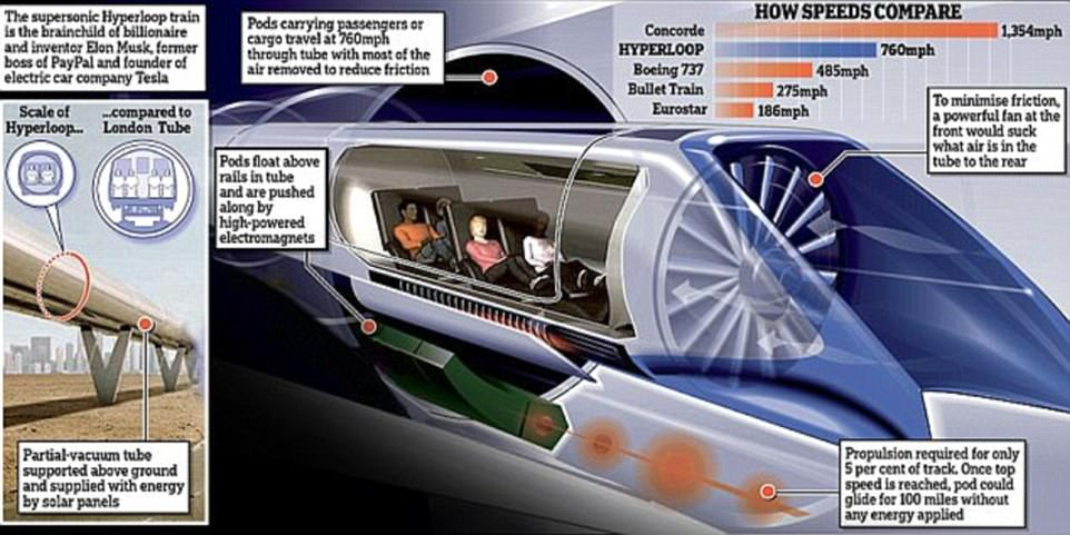 hyperloopdailamail